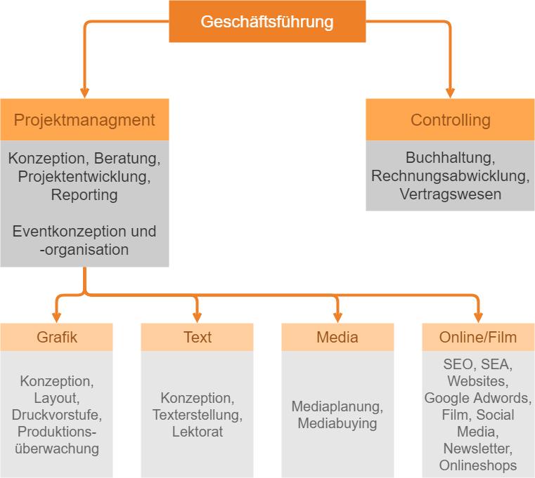 CGW Organisationsstruktur